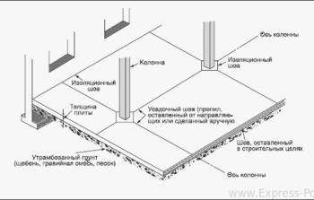схема нарезки усадочных и деформационных швов полусухой стяжки