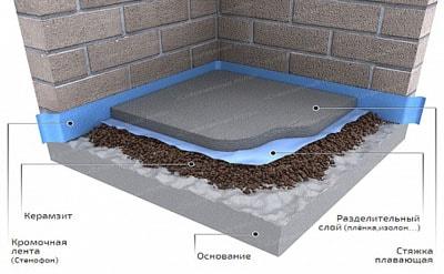 теплоизоляция полусухая стяжка по керамзиту