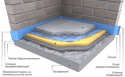 шумоизоляция теплоизоляция полусухая стяжка с предварительным выравниванием основания